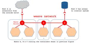 docker weave