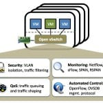 Introducing Open Virtual Network (OVN) from the Open vSwitch Team