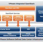 VMware integrated open stack