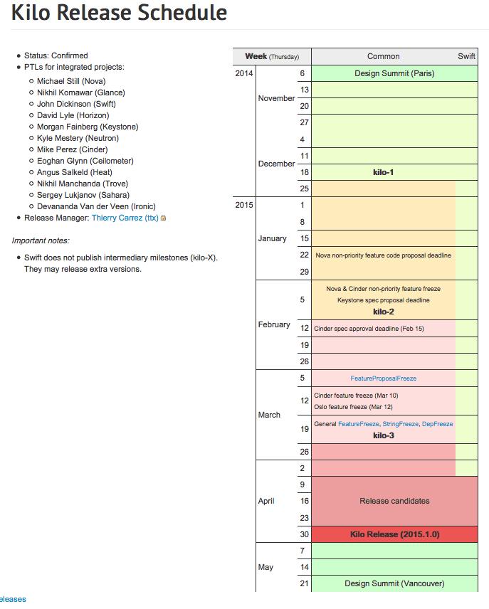 openstack kilo release schedule