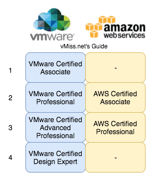 VMware aws certification comparison amazon web services