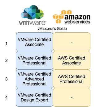 VMware aws certification comparison amazon web services