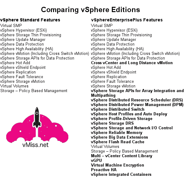 VMware vSphere license edition comparison standard enterprise plus