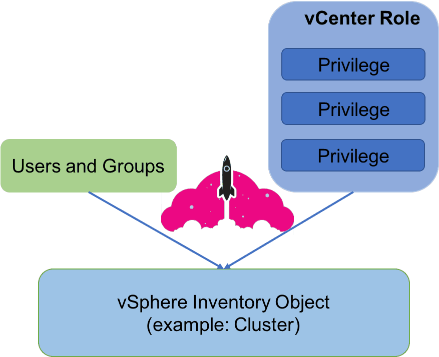 vmware vsphere permissions groups users roles privileges