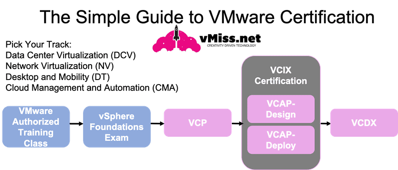 VMware Certification guide 2020 path vcp vcap vcdx