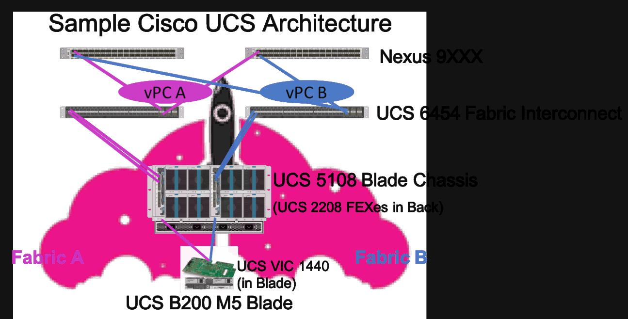 sample cisco UCS architecture ucs manager IOT nexus
