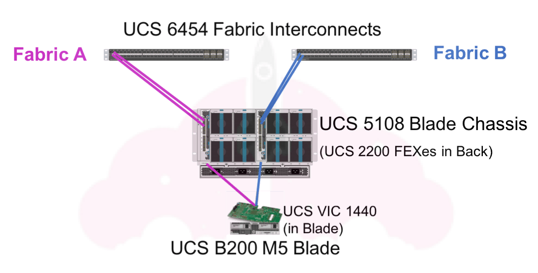 cisco ucs fabric interconnect cisco 2200 blade fex