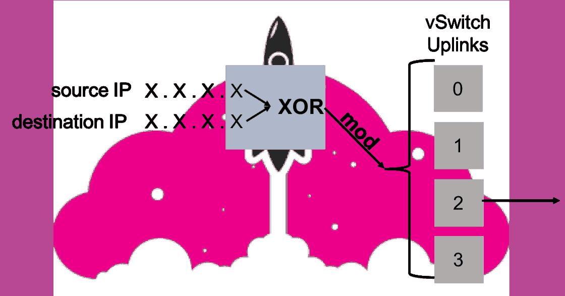 vmware load balancing route based on ip hash ESXi nic teaming