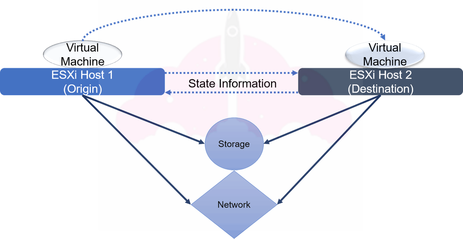 how does vmotion work vmware vsphere cluster drs