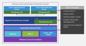 VMware cloud foundation 4 Kubernetes sddc manager