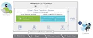 vmware cloud foundation 4 components vmware