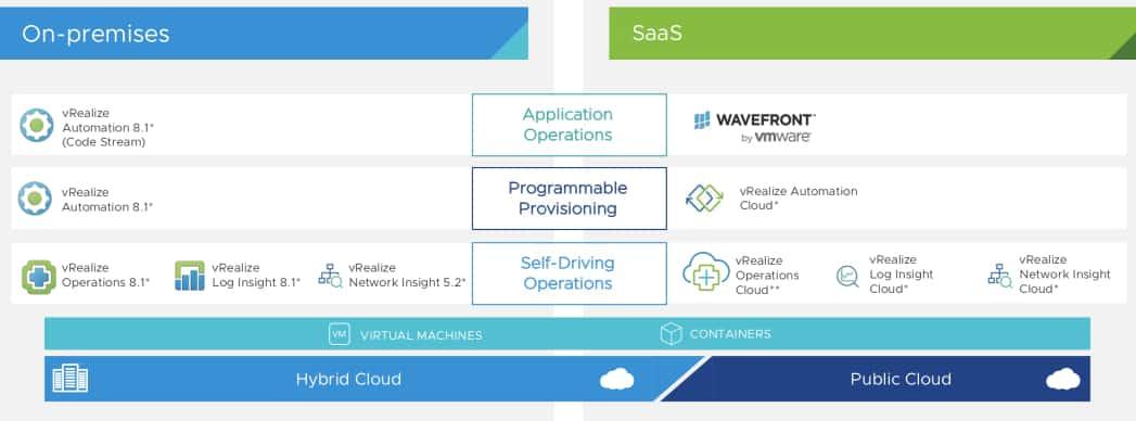 vrealize management 8.1 cloud