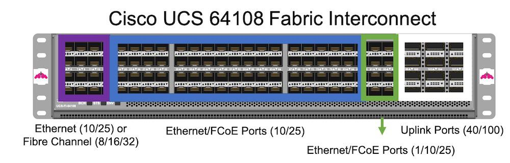 Cisco UCS 54108 fabric interconnect