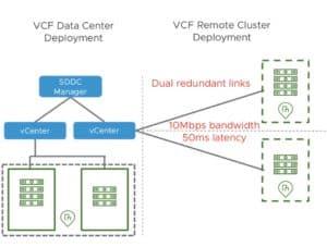 vcf remote cluster VMware deployment